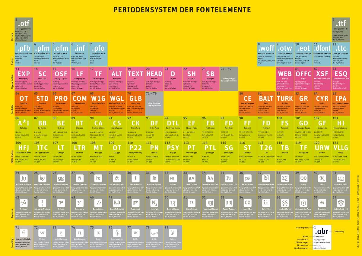 Periodensystem der Fontelemente [Update]