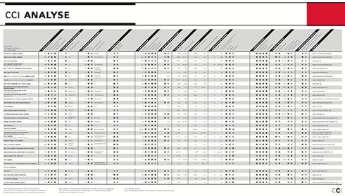 cci tabelle designwettbewerbe im vergleich fontblog