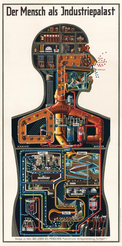 Mensch als Industriepalast, Poster zum Buch von Fritz Kahn 1926 - Quelle: siehe unten im Text