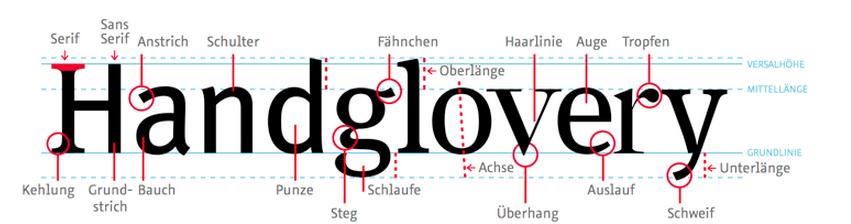 FontShop Glossar