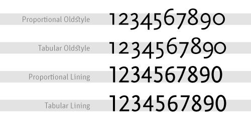 FontShop: Übersicht Ziffern